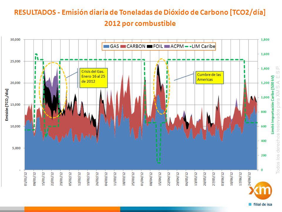 RESULTADOS - Emisión diaria de Toneladas de Dióxido de Carbono [TCO2/día]